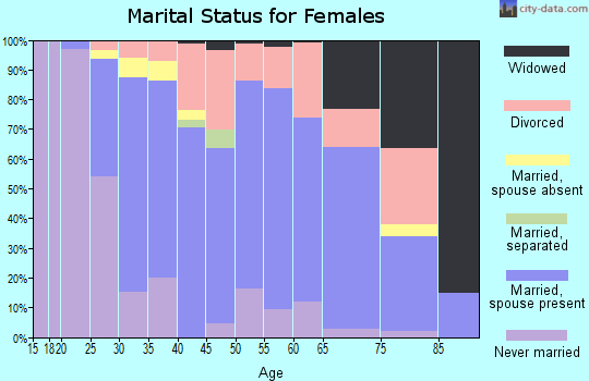 Zip code 03055 marital status for females