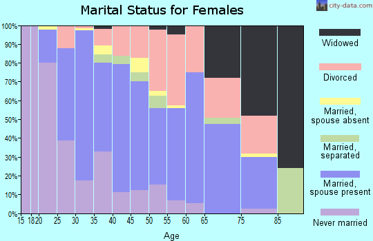 Zip code 03063 marital status for females