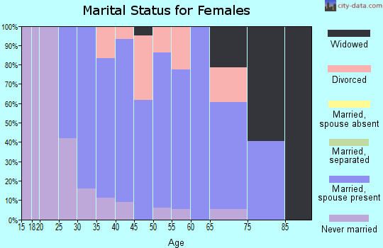 Zip code 03243 marital status for females