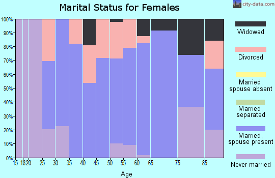 Zip code 03256 marital status for females