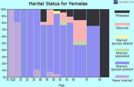 Zip code 03261 marital status for females