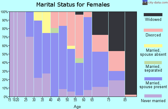 Zip code 03264 marital status for females