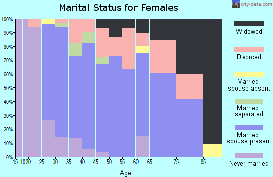 Zip code 03276 marital status for females
