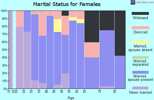 Zip code 03290 marital status for females