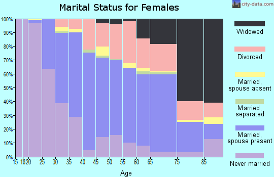 Zip code 03431 marital status for females