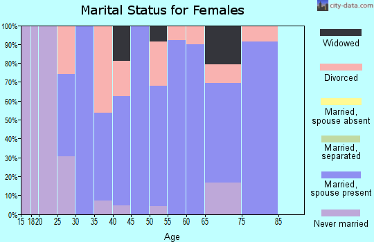 Zip code 03444 marital status for females