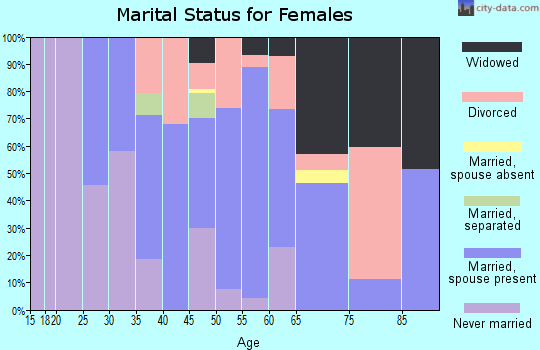 Zip code 03451 marital status for females