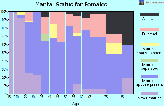 Zip code 03461 marital status for females