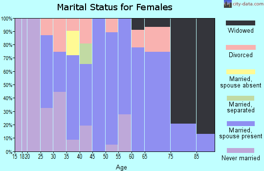 Zip code 03465 marital status for females