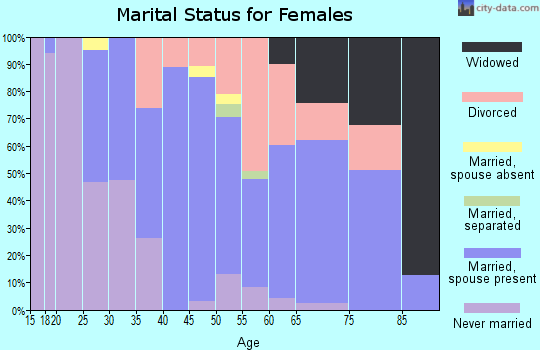 Zip code 03602 marital status for females