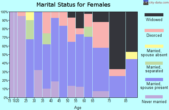 Zip code 03603 marital status for females