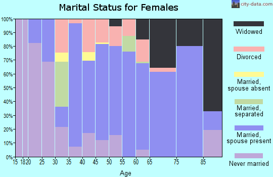 Zip code 03741 marital status for females
