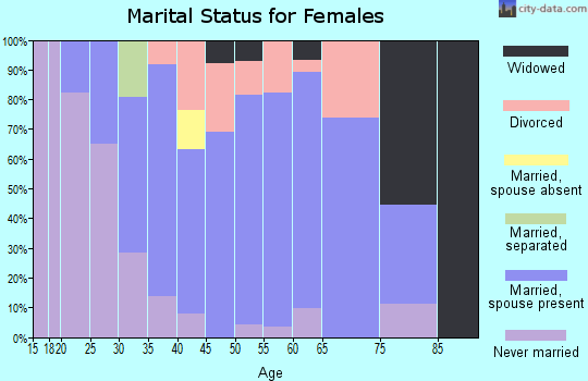 Zip code 03745 marital status for females
