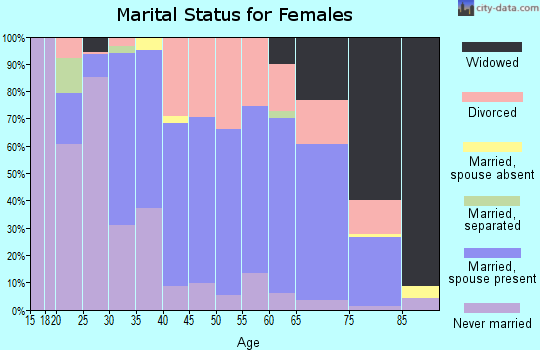 Zip code 03766 marital status for females