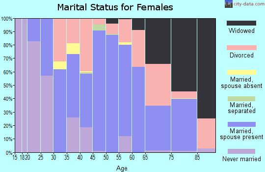 Zip code 03773 marital status for females