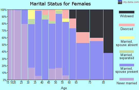 Zip code 03824 marital status for females