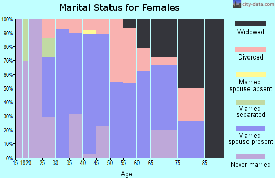 Zip code 03835 marital status for females