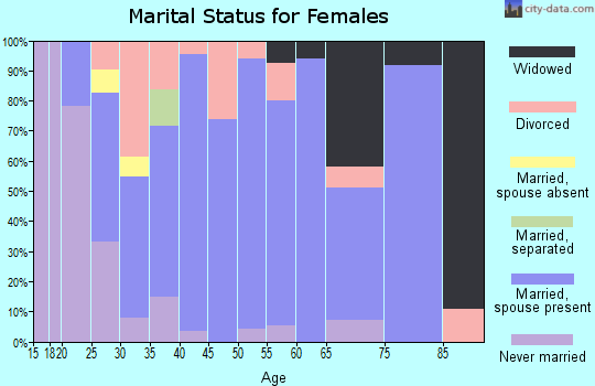Zip code 03855 marital status for females