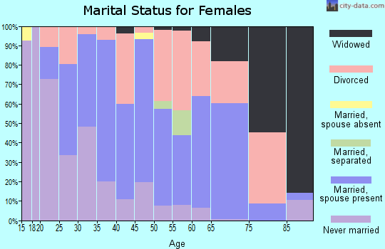 Zip code 03857 marital status for females