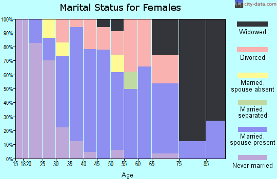 Zip code 03858 marital status for females