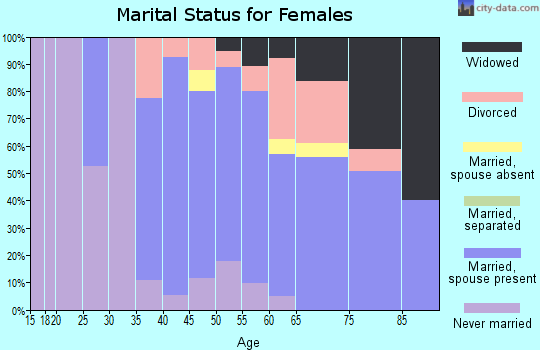 Zip code 03870 marital status for females