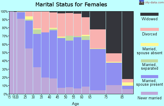 Zip code 04401 marital status for females