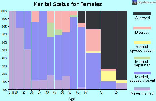 Zip code 04448 marital status for females