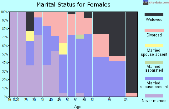 Zip code 04652 marital status for females