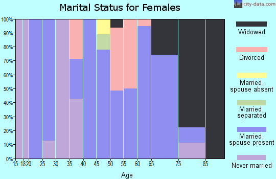 Zip code 04671 marital status for females