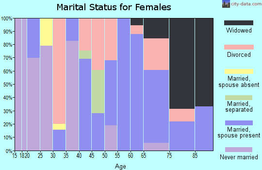 Zip code 04679 marital status for females