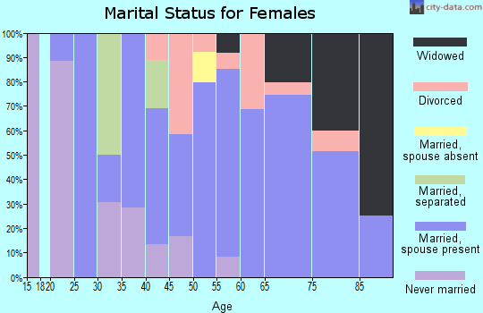 Zip code 04680 marital status for females