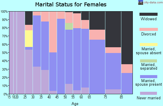 Zip code 04694 marital status for females