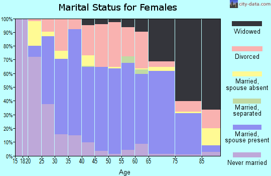 Zip code 04736 marital status for females