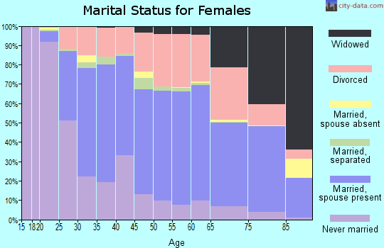 Zip code 04901 marital status for females