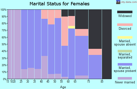 Zip code 04957 marital status for females