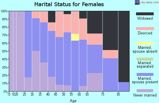 Zip code 05038 marital status for females