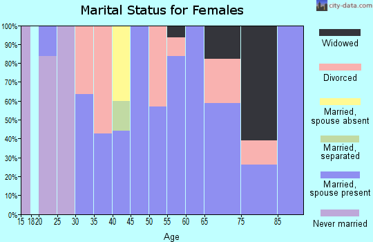 Zip code 05042 marital status for females