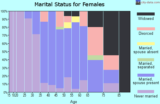 Zip code 05055 marital status for females