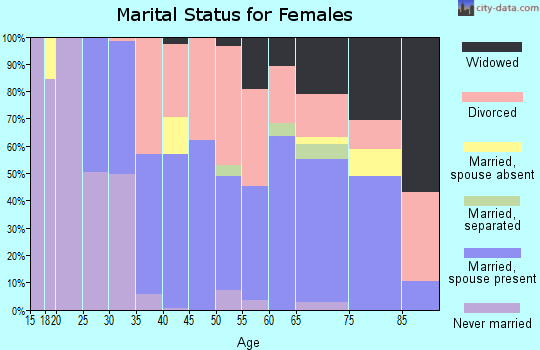 Zip code 05101 marital status for females