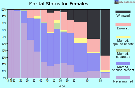Zip code 05401 marital status for females