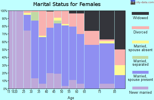 Zip code 05443 marital status for females