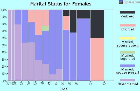 Zip code 05456 marital status for females