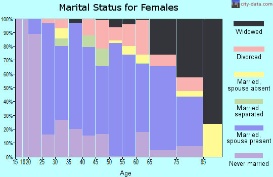 Zip code 05495 marital status for females