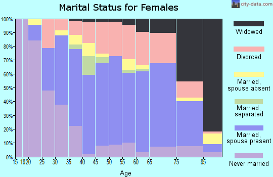 Zip code 05641 marital status for females