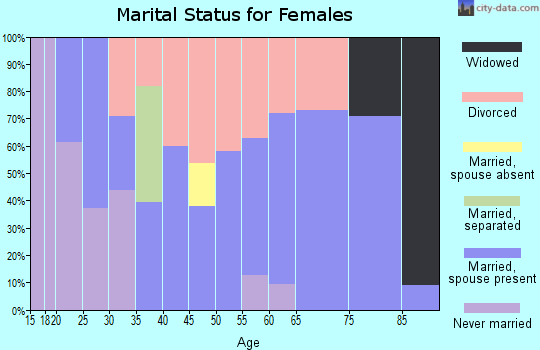 Zip code 05651 marital status for females