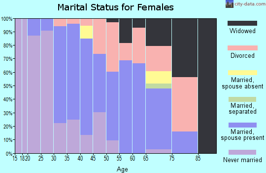 Zip code 05667 marital status for females