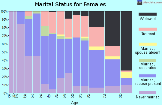 Zip code 05701 marital status for females