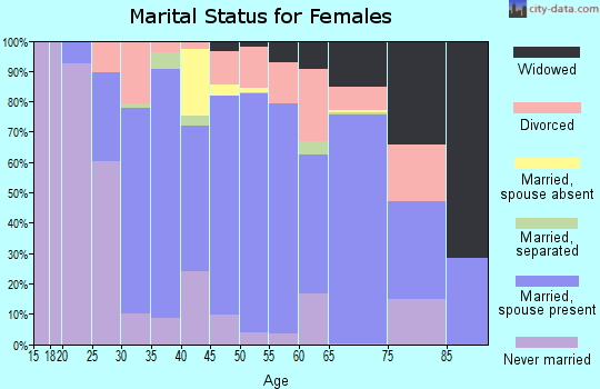 Zip code 05733 marital status for females