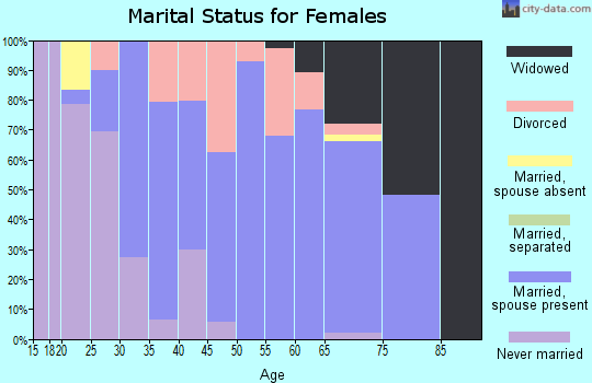 Zip code 05773 marital status for females