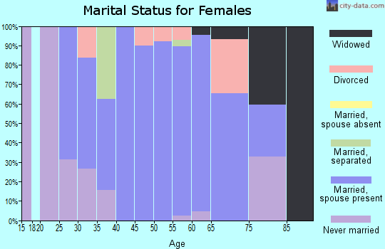 Zip code 05821 marital status for females